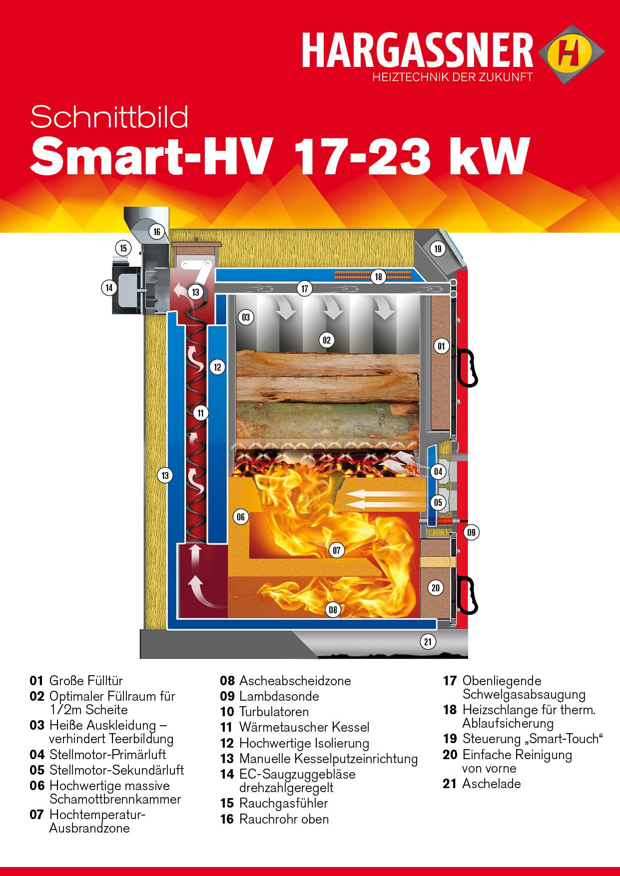 Розріз котла Smart-НV 17-23 кВт